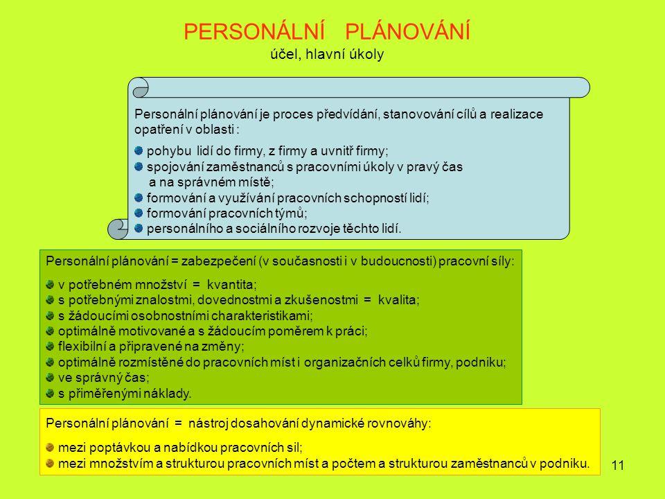 11 PERSONÁLNÍ PLÁNOVÁNÍ účel, hlavní úkoly Personální plánování je proces předvídání, stanovování cílů a realizace opatření v oblasti : pohybu lidí do