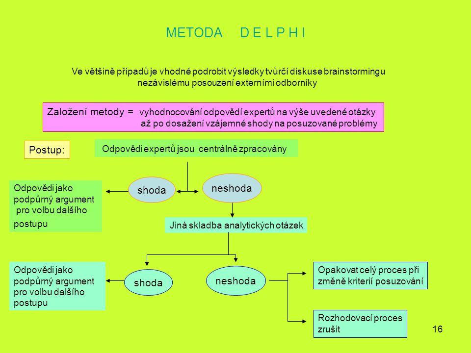 16 METODA D E L P H I Ve většině případů je vhodné podrobit výsledky tvůrčí diskuse brainstormingu nezávislému posouzení externími odborníky Založení
