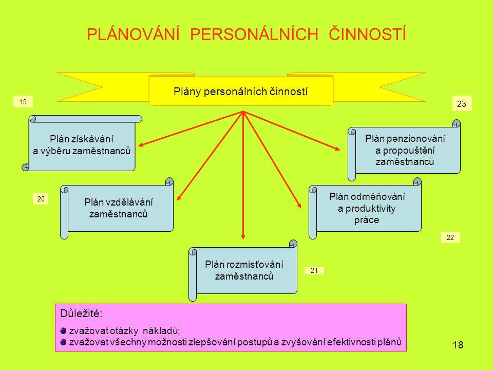 18 PLÁNOVÁNÍ PERSONÁLNÍCH ČINNOSTÍ Plány personálních činností Plán získávání a výběru zaměstnanců Plán vzdělávání zaměstnanců Plán rozmisťování zaměs