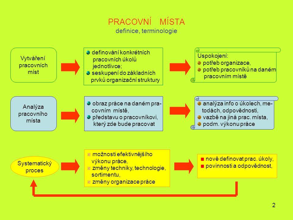 2 PRACOVNÍ MÍSTA definice, terminologie Vytváření pracovních míst definování konkrétních pracovních úkolů jednotlivce; seskupení do základních prvků o
