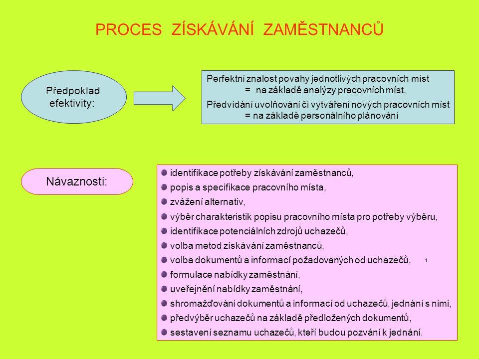 27 PROCES ZÍSKÁVÁNÍ ZAMĚSTNANCŮ Předpoklad efektivity: Perfektní znalost povahy jednotlivých pracovních míst = na základě analýzy pracovních míst, Pře