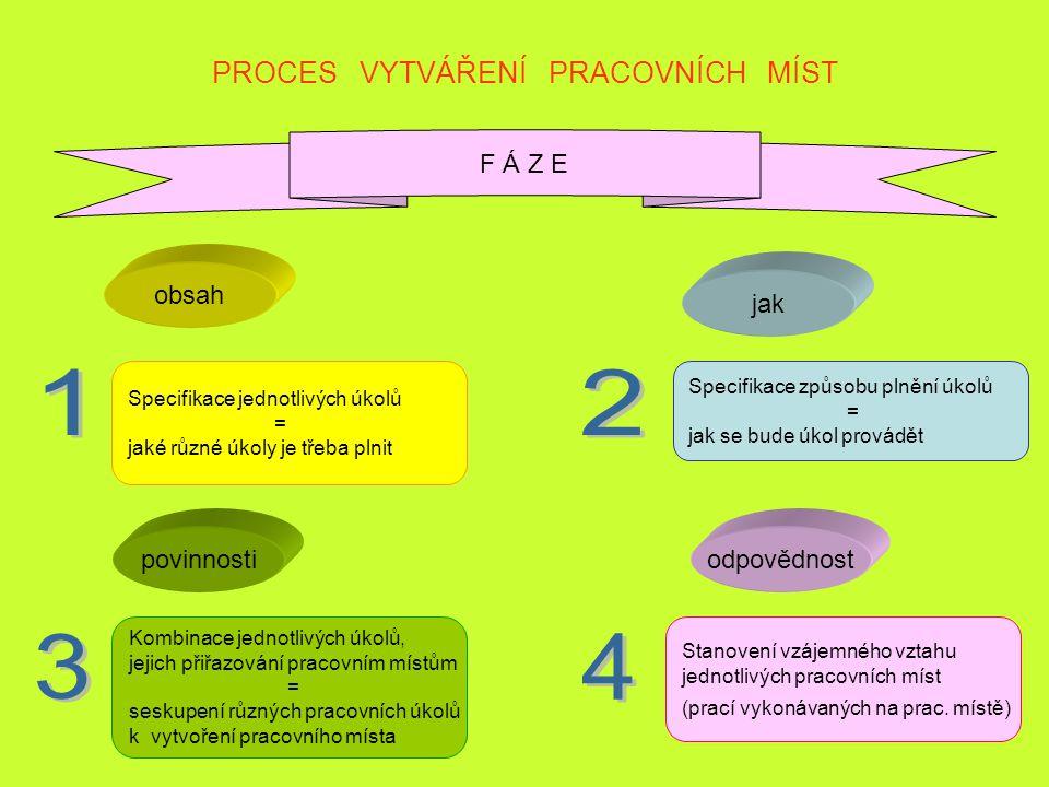 4 PROCES VYTVÁŘENÍ PRACOVNÍCH MÍST F Á Z E Specifikace jednotlivých úkolů = jaké různé úkoly je třeba plnit Specifikace způsobu plnění úkolů = jak se