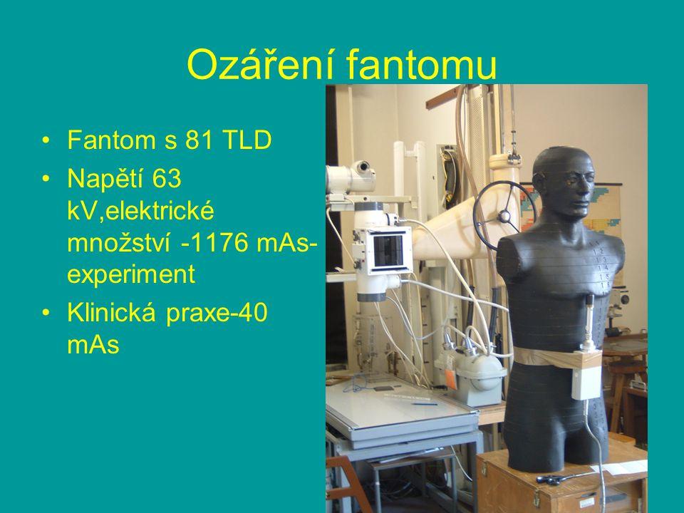Ozáření fantomu Fantom s 81 TLD Napětí 63 kV,elektrické množství -1176 mAs- experiment Klinická praxe-40 mAs