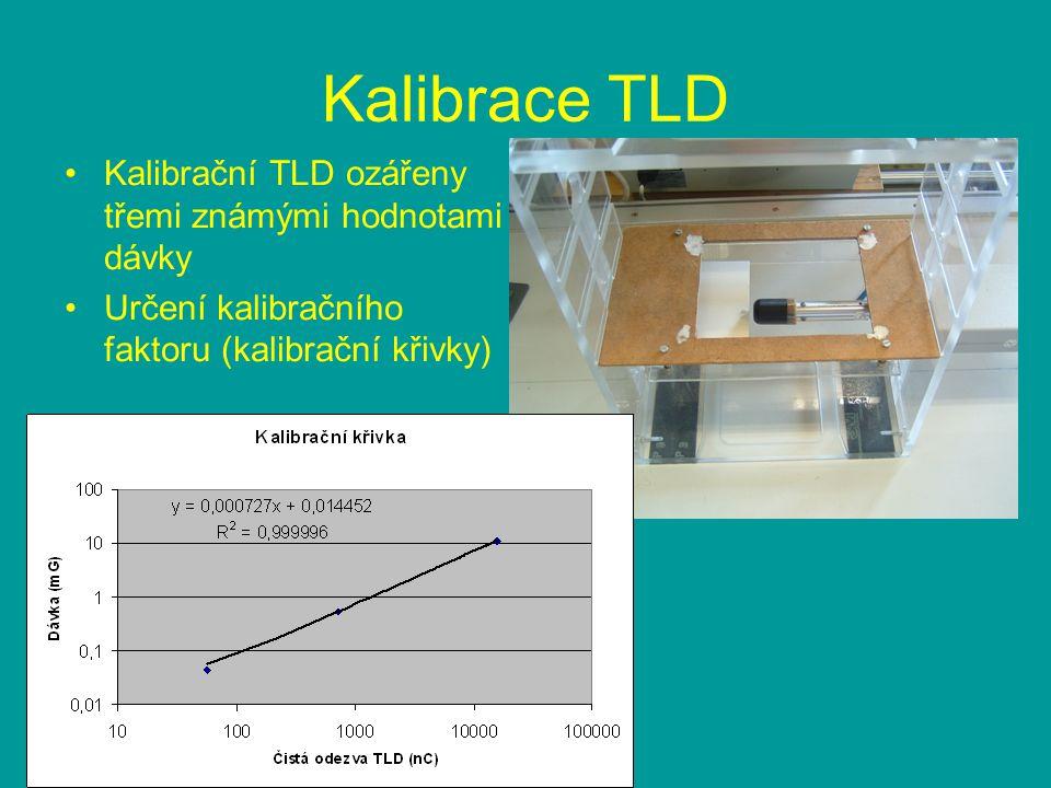 Kalibrace TLD Kalibrační TLD ozářeny třemi známými hodnotami dávky Určení kalibračního faktoru (kalibrační křivky)