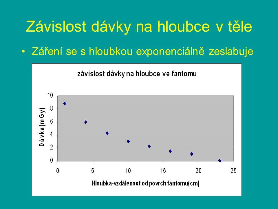 Závislost dávky na hloubce v těle Záření se s hloubkou exponenciálně zeslabuje