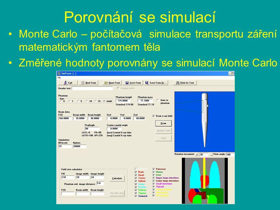 Porovnání se simulací Monte Carlo – počítačová simulace transportu záření matematickým fantomem těla Změřené hodnoty porovnány se simulací Monte Carlo