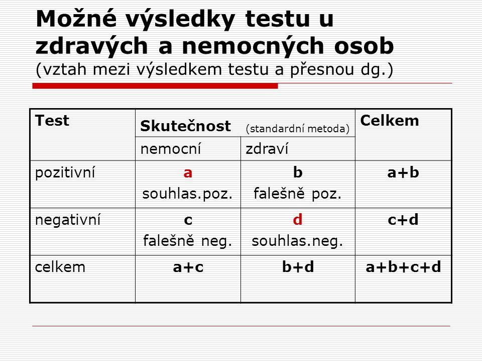 Možné výsledky testu u zdravých a nemocných osob (vztah mezi výsledkem testu a přesnou dg.) Test Skutečnost (standardní metoda) Celkem nemocnízdraví p