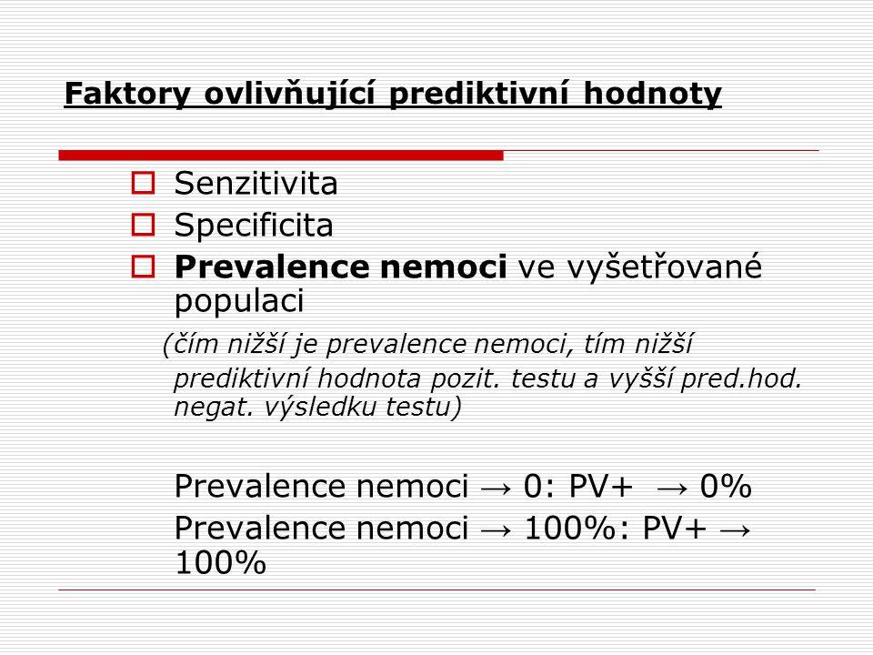 Faktory ovlivňující prediktivní hodnoty  Senzitivita  Specificita  Prevalence nemoci ve vyšetřované populaci (čím nižší je prevalence nemoci, tím n