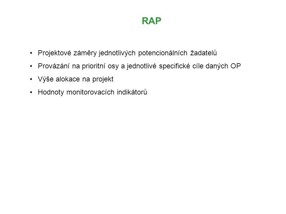 RAP Projektové záměry jednotlivých potencionálních žadatelů Provázání na prioritní osy a jednotlivé specifické cíle daných OP Výše alokace na projekt