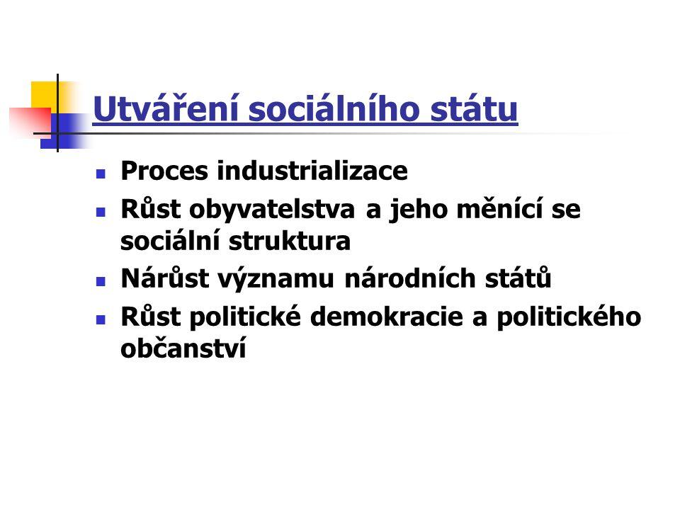 Faktory vývoje sociálního státu Vnitřní faktory Vnější faktory Socioekonomický rozvoj - Politická mobilizace dělnické třídy - Vývoj politických institucí a struktur