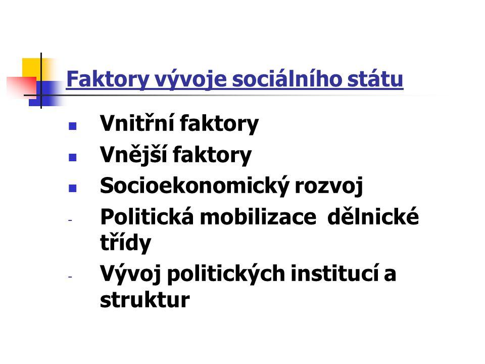 Faktory vývoje sociálního státu Vnitřní faktory Vnější faktory Socioekonomický rozvoj - Politická mobilizace dělnické třídy - Vývoj politických instit