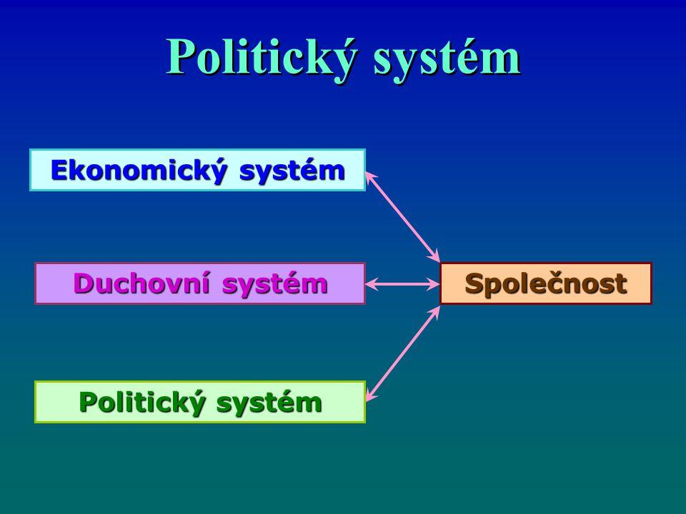 Politický systém Ekonomický systém Duchovní systém Společnost Politický systém