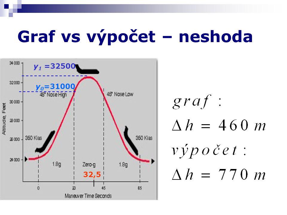 Graf vs výpočet – neshoda 32,5 y 0 =31000 y 1 =32500