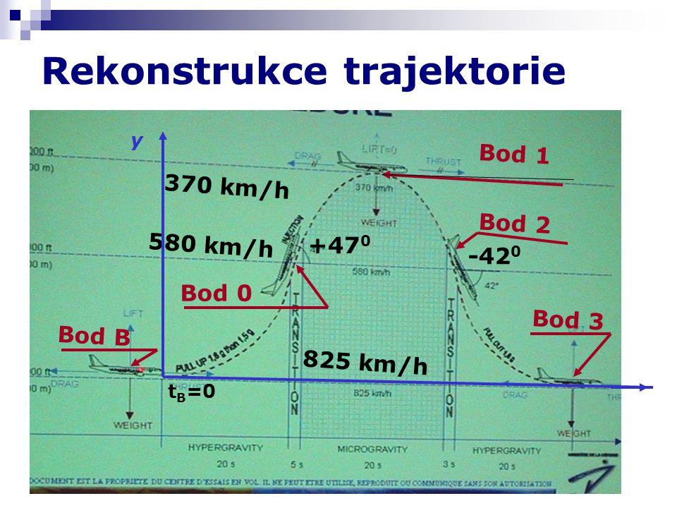 Rekonstrukce trajektorie 580 km/h 370 km/h 825 km/h +47 0 -42 0 Bod 0 Bod 2 Bod 1 Bod B t B =0 y Bod 3