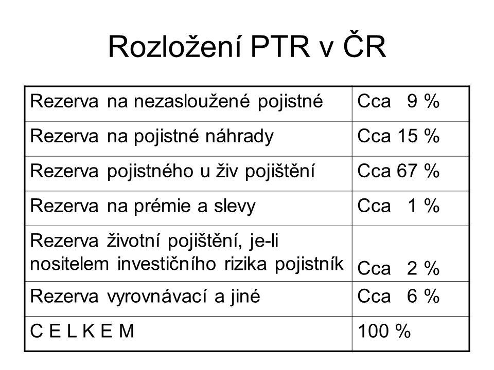 Rozložení PTR v ČR Rezerva na nezasloužené pojistnéCca 9 % Rezerva na pojistné náhradyCca 15 % Rezerva pojistného u živ pojištěníCca 67 % Rezerva na prémie a slevyCca 1 % Rezerva životní pojištění, je-li nositelem investičního rizika pojistník Cca 2 % Rezerva vyrovnávací a jinéCca 6 % C E L K E M100 %