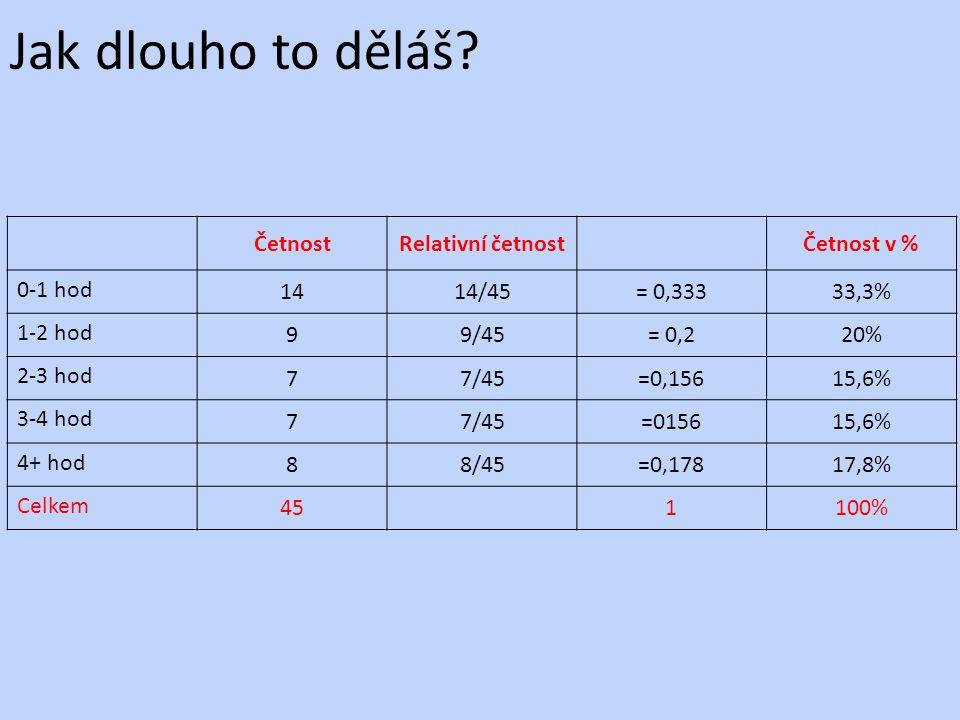Jak dlouho to děláš? ČetnostRelativní četnostČetnost v % 0-1 hod 1414/45= 0,33333,3% 1-2 hod 99/45= 0,220% 2-3 hod 77/45=0,15615,6% 3-4 hod 77/45=0156