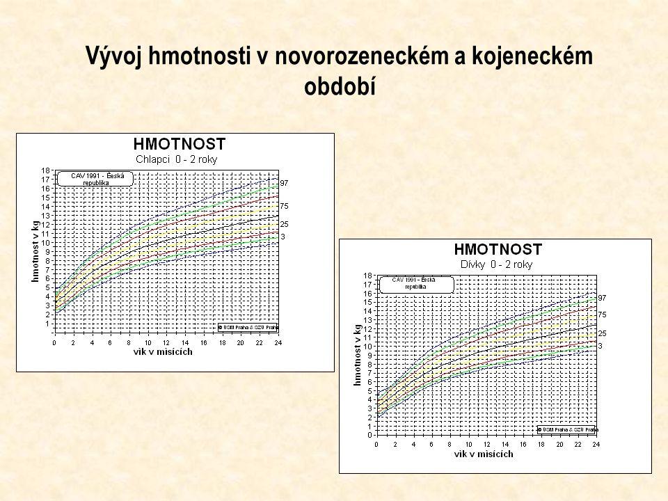 Teoretické modely růstu růst a vývoj