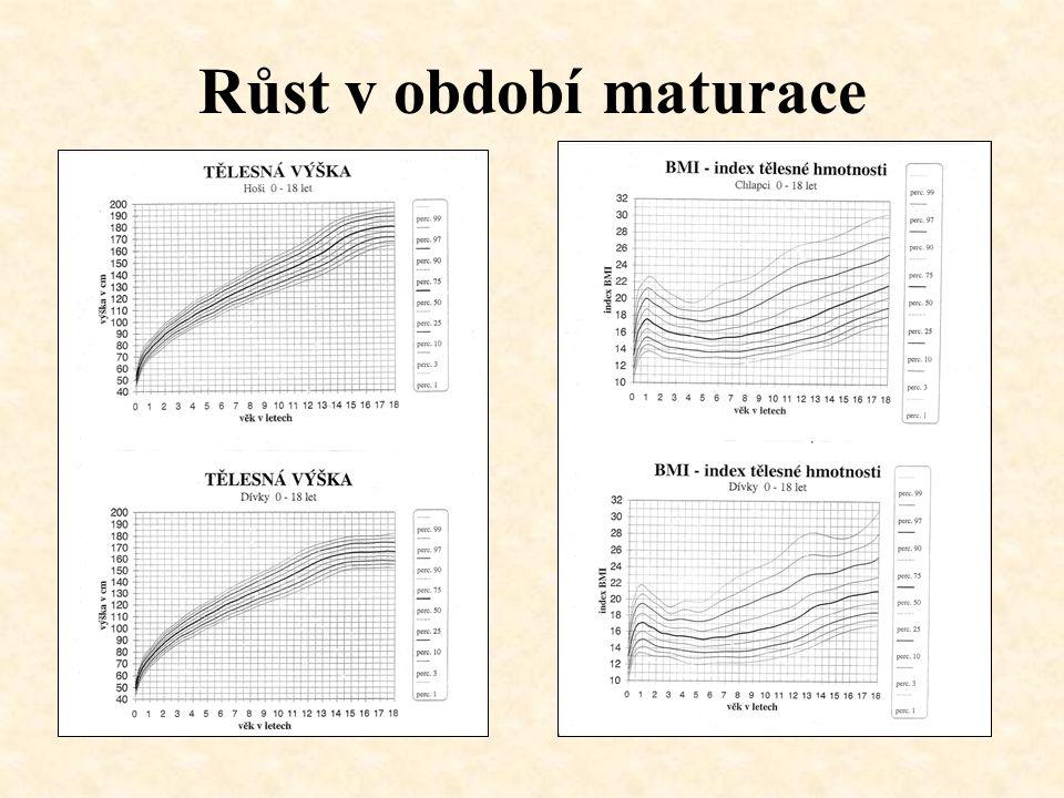 Vývoj BMI v novorozeneckém a kojeneckém věku