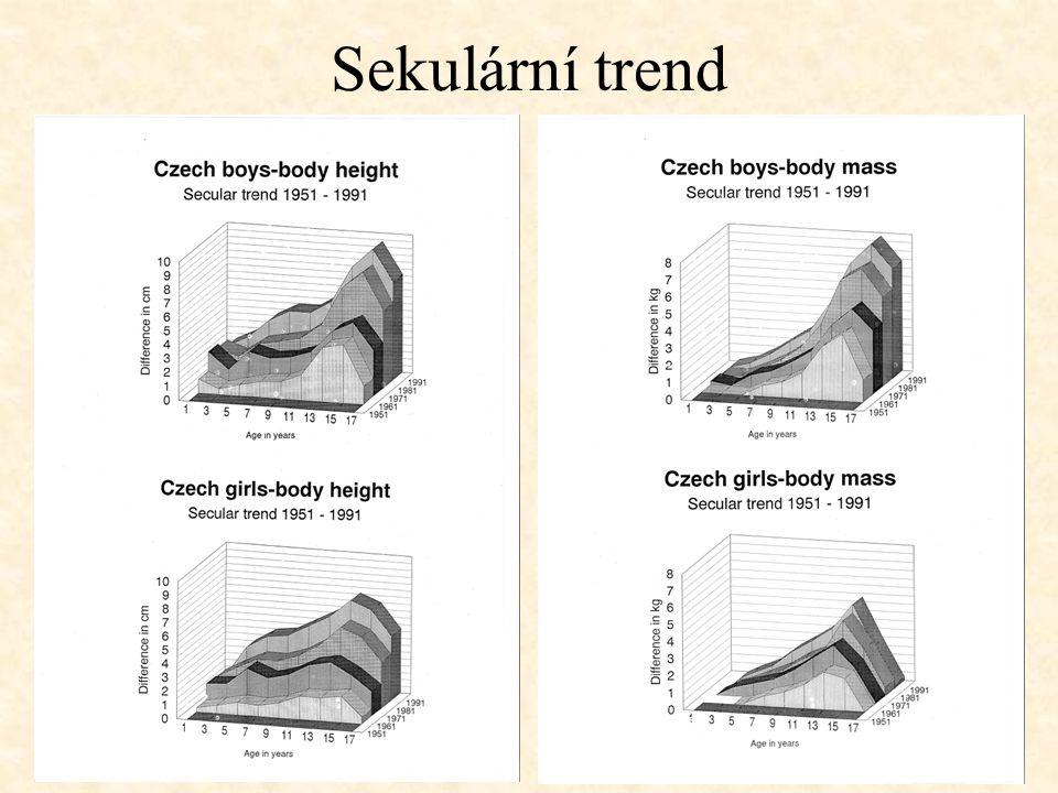 Změny hmotnosti období maturace
