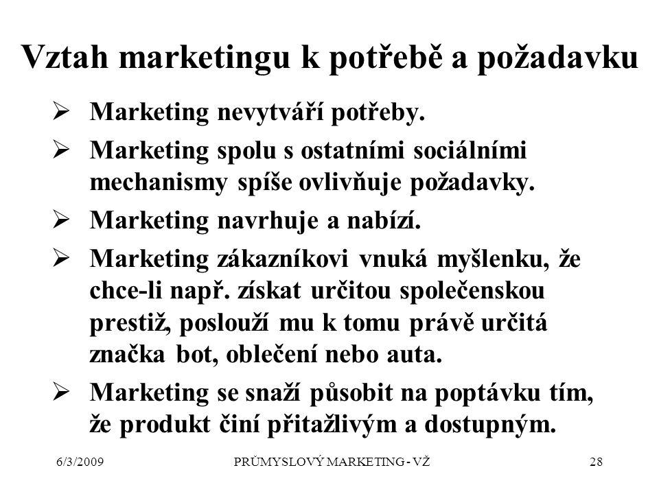 6/3/2009PRŮMYSLOVÝ MARKETING - VŽ28 Vztah marketingu k potřebě a požadavku  Marketing nevytváří potřeby.