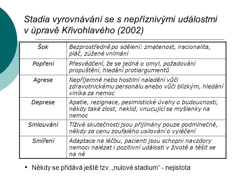 Stadia vyrovnávání se s nepříznivými událostmi v úpravě Křivohlavého (2002) ŠokBezprostředně po sdělení: zmatenost, iracionalita, pláč, zúžené vnímání