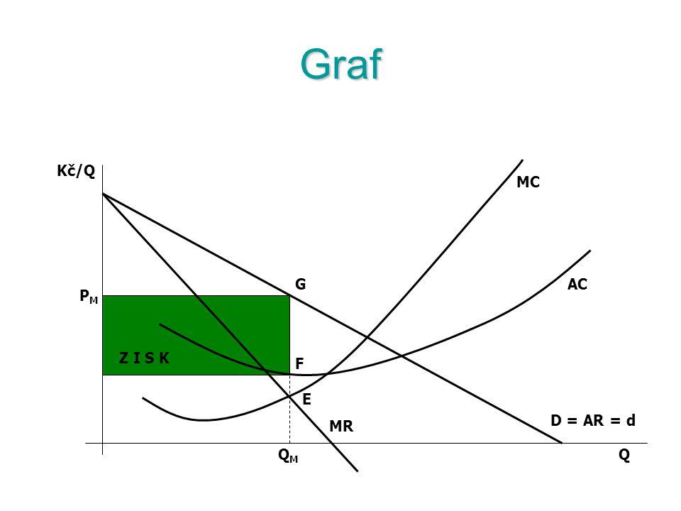 Rovnováha monopolu Na rozdíl od dokonalé konkurence individuální křivka klesá.Na rozdíl od dokonalé konkurence individuální křivka klesá. Křivka mezní