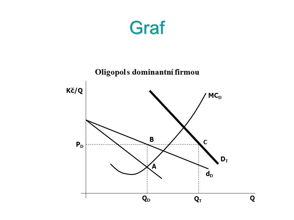 Oligopol s dominantní firmou Oligopol s dominantní firmou vzniká tam, kde je pro silnou firmu, která dominuje trhu, výhodné přenechat část trhu slabší