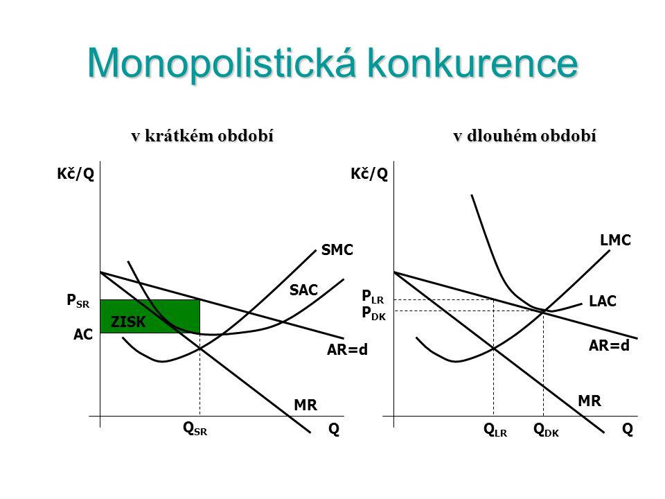 Monopolistická konkurence Firma má monopol nad svou produkcí – sama si stanoví ceny. Poptávková křivka po produkci firmy je vysoce elastická, protože