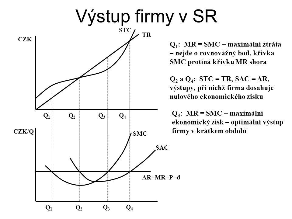 Výstup firmy v SR Q1Q1 Q1Q1 Q2Q2 Q2Q2 Q3Q3 Q3Q3 Q4Q4 Q4Q4 CZK/Q CZK SMC SAC AR=MR=P=d STC TR Q 1 : MR = SMC – maximální ztráta – nejde o rovnovážný bod, křivka SMC protíná křivku MR shora Q 2 a Q 4 : STC = TR, SAC = AR, výstupy, při nichž firma dosahuje nulového ekonomického zisku Q 3 : MR = SMC – maximální ekonomický zisk – optimální výstup firmy v krátkém období