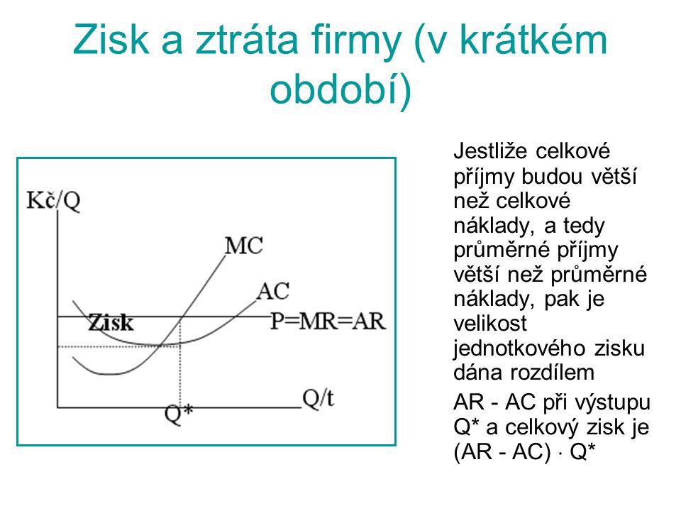 Monopolistická konkurence v krátkém období v dlouhém období v krátkém období v dlouhém období ZISK SMC SAC AR=d MR Q Q SR AC P SR Kč/Q LMC LAC AR=d Q Kč/Q P LR P DK MR Q LR Q DK
