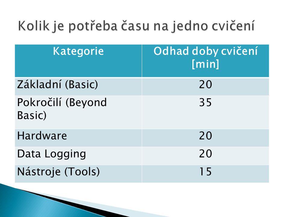 KategorieOdhad doby cvičení [min] Základní (Basic)20 Pokročilí (Beyond Basic) 35 Hardware20 Data Logging20 Nástroje (Tools)15