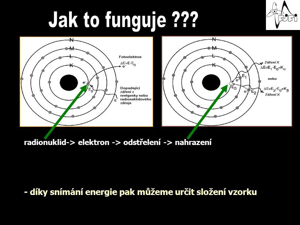 radionuklid-> elektron -> odstřelení -> nahrazení - díky snímání energie pak můžeme určit složení vzorku