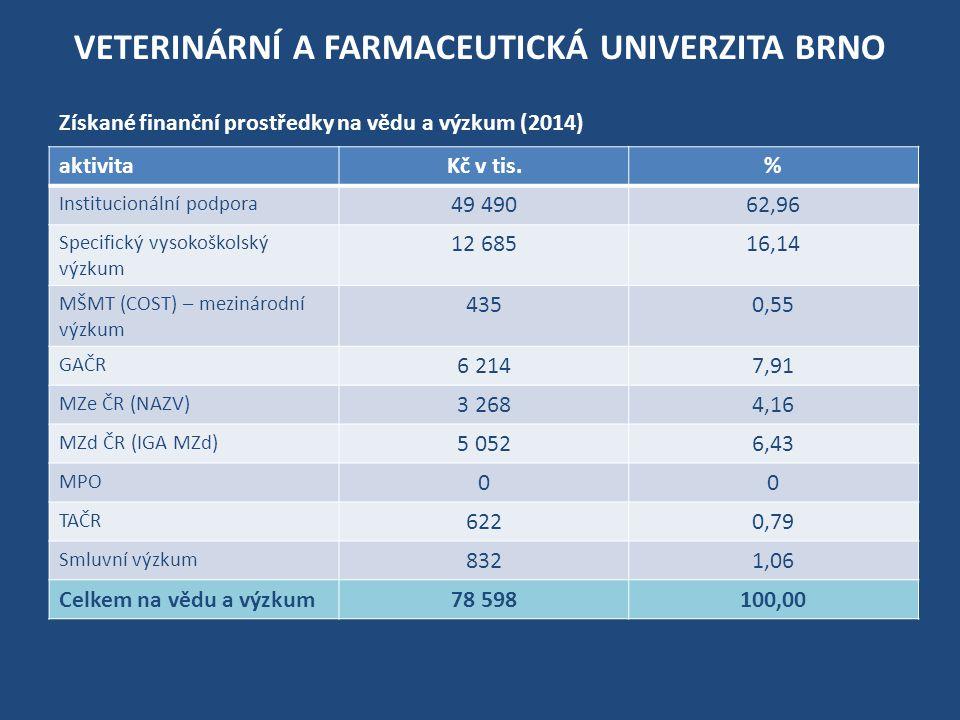 VETERINÁRNÍ A FARMACEUTICKÁ UNIVERZITA BRNO aktivitaKč v tis.% Institucionální podpora 49 49062,96 Specifický vysokoškolský výzkum 12 68516,14 MŠMT (COST) – mezinárodní výzkum 4350,55 GAČR 6 2147,91 MZe ČR (NAZV) 3 2684,16 MZd ČR (IGA MZd) 5 0526,43 MPO 00 TAČR 6220,79 Smluvní výzkum 8321,06 Celkem na vědu a výzkum78 598100,00 Získané finanční prostředky na vědu a výzkum (2014)