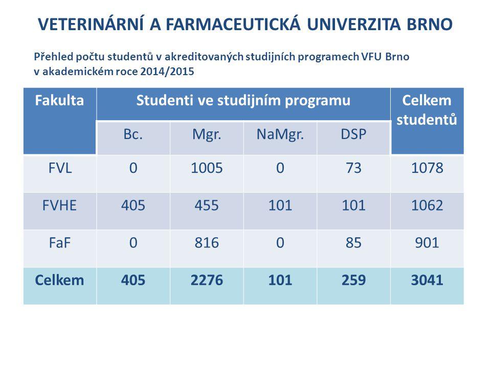 VETERINÁRNÍ A FARMACEUTICKÁ UNIVERZITA BRNO FakultaStudenti ve studijním programuCelkem studentů Bc.Mgr.NaMgr.DSP FVL010050731078 FVHE405455101 1062 FaF0816085901 Celkem40522761012593041 Přehled počtu studentů v akreditovaných studijních programech VFU Brno v akademickém roce 2014/2015