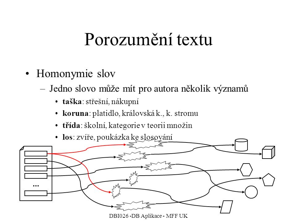 DBI026 -DB Aplikace - MFF UK Porozumění textu Homonymie slov –Jedno slovo může mít pro autora několik významů taška: střešní, nákupní koruna: platidlo