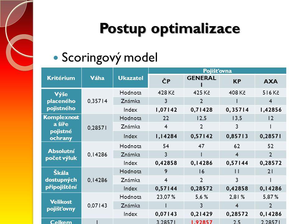 Postup optimalizace Scoringový model KritériumVáhaUkazatel Pojišťovna ČP GENERAL I KPAXA Výše placeného pojistného 0,35714 Hodnota428 Kč425 Kč408 Kč51