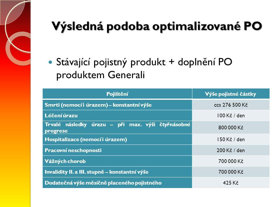 Výsledná podoba optimalizované PO PojištěníVýše pojistné částky Smrti (nemocí i úrazem) – konstantní výšecca 276 500 Kč Léčení úrazu100 Kč / den Trval