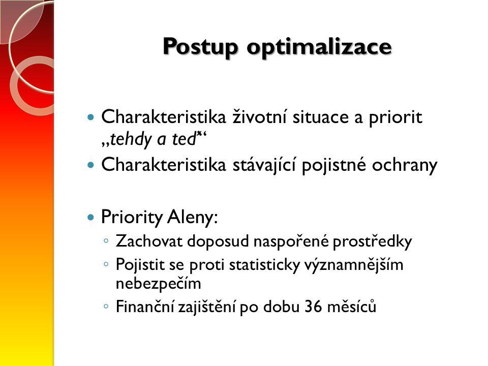 """Postup optimalizace Charakteristika životní situace a priorit """"tehdy a teď Charakteristika stávající pojistné ochrany Priority Aleny: ◦ Zachovat doposud naspořené prostředky ◦ Pojistit se proti statisticky významnějším nebezpečím ◦ Finanční zajištění po dobu 36 měsíců"""