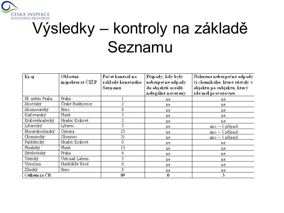 Výsledky – kontroly na základě Seznamu