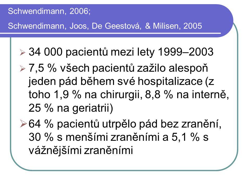 Schwendimann, 2006; Schwendimann, Joos, De Geestová, & Milisen, 2005  34 000 pacientů mezi lety 1999–2003  7,5 % všech pacientů zažilo alespoň jeden pád během své hospitalizace (z toho 1,9 % na chirurgii, 8,8 % na interně, 25 % na geriatrii)  64 % pacientů utrpělo pád bez zranění, 30 % s menšími zraněními a 5,1 % s vážnějšími zraněními