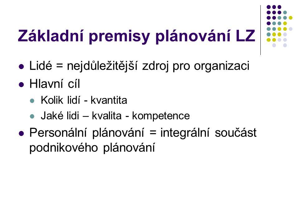 Základní premisy plánování LZ Lidé = nejdůležitější zdroj pro organizaci Hlavní cíl Kolik lidí - kvantita Jaké lidi – kvalita - kompetence Personální plánování = integrální součást podnikového plánování
