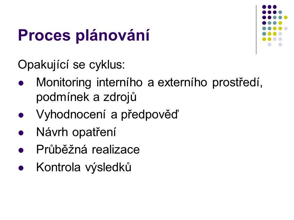 Proces plánování Opakující se cyklus: Monitoring interního a externího prostředí, podmínek a zdrojů Vyhodnocení a předpověď Návrh opatření Průběžná realizace Kontrola výsledků