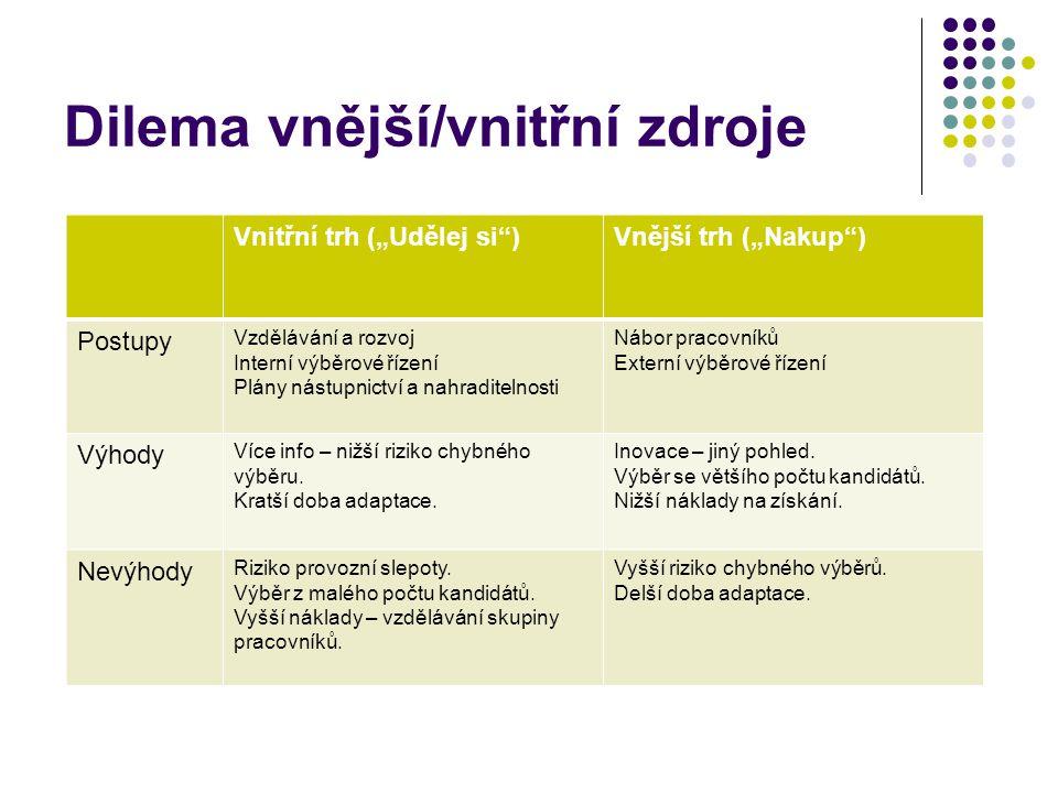 """Dilema vnější/vnitřní zdroje Vnitřní trh (""""Udělej si )Vnější trh (""""Nakup ) Postupy Vzdělávání a rozvoj Interní výběrové řízení Plány nástupnictví a nahraditelnosti Nábor pracovníků Externí výběrové řízení Výhody Více info – nižší riziko chybného výběru."""