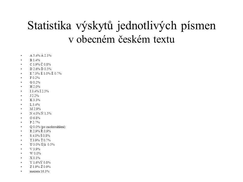 Statistika výskytů jednotlivých písmen v obecném českém textu A 5.4% Á 2.1% B 1.4% C 1.9% Č 0.8% D 2.6% Ď 0.5% E 7.3% É 1.0% Ě 0.7% F 0.2% G 0.2% H 2.0% I 3.4% Í 2.5% J 2.2% K 3.3% L 3.4% M 2.9% N 4.0% Ň 1.5% O 6.8% P 2.7% Q 0.0% (po zaokrouhleni) R 2.9% Ř 0.9% S 4.0% Š 0.8% T 3.9% Ť 0.7% U 3.0% Ú,ů 0.5% V 3.9% W 0.0% X 0.1% Y 1.6%Ý 0.8% Z 1.9% Ž 0.9% mezera 16.3%