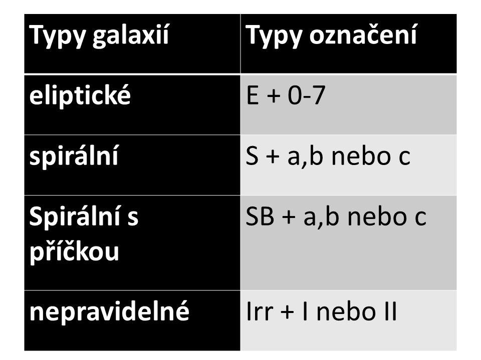 Typy galaxiíTypy označení eliptickéE + 0-7 spirálníS + a,b nebo c Spirální s příčkou SB + a,b nebo c nepravidelnéIrr + I nebo II