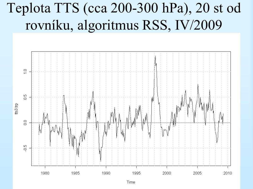 Teplota TTS (cca 200-300 hPa), 20 st od rovníku, algoritmus RSS, IV/2009