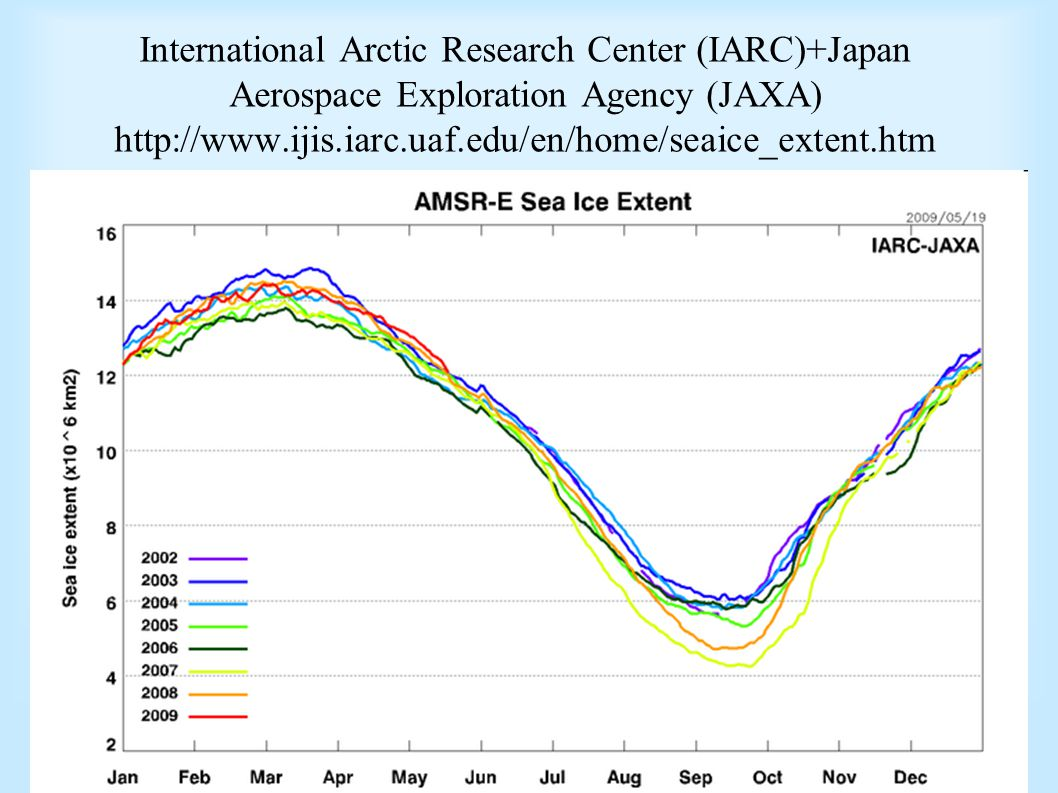 International Arctic Research Center (IARC)+Japan Aerospace Exploration Agency (JAXA) http://www.ijis.iarc.uaf.edu/en/home/seaice_extent.htm