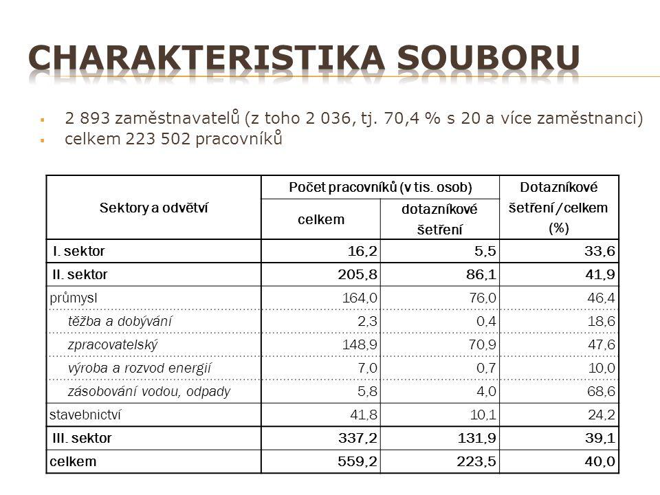  2 893 zaměstnavatelů (z toho 2 036, tj. 70,4 % s 20 a více zaměstnanci)  celkem 223 502 pracovníků Sektory a odvětví Počet pracovníků (v tis. osob)