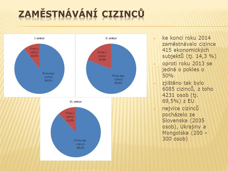  ke konci roku 2014 zaměstnávalo cizince 415 ekonomických subjektů (tj. 14,3 %)  oproti roku 2013 se jedná o pokles o 50%  zjištěno tak bylo 6085 c
