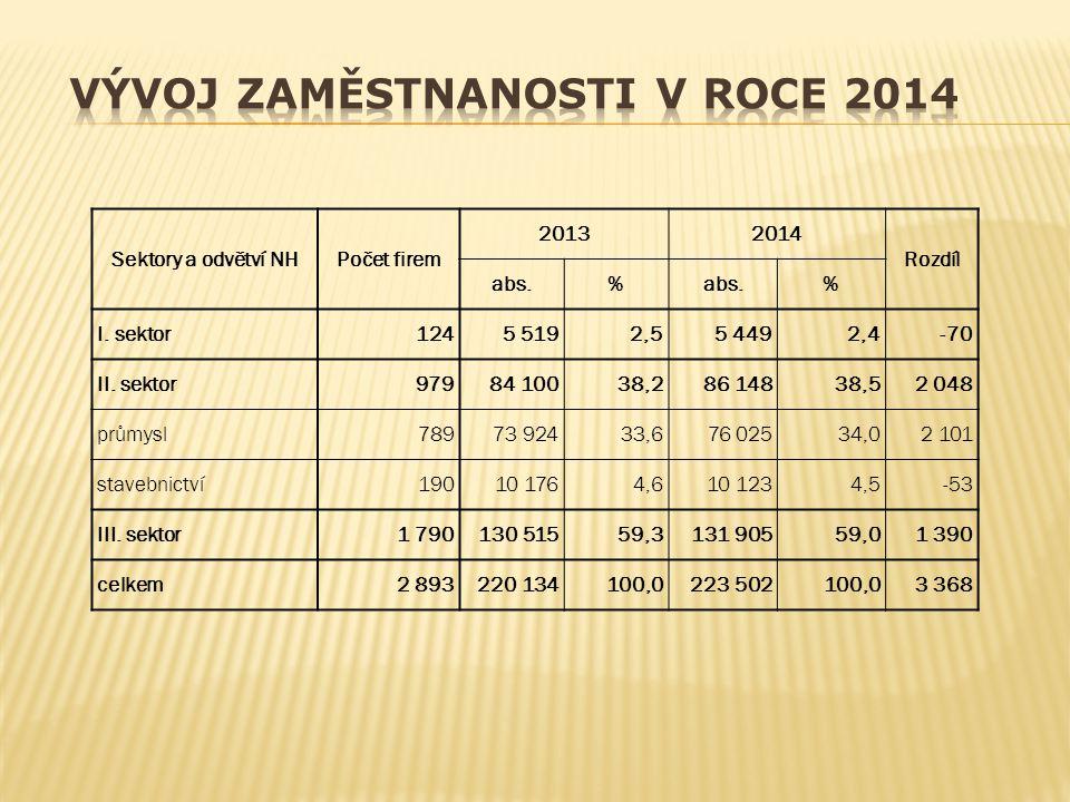 Sektory a odvětví NHPočet firem 20132014 Rozdíl abs.% % I. sektor1245 5192,55 4492,4-70 II. sektor97984 10038,286 14838,52 048 průmysl78973 92433,676